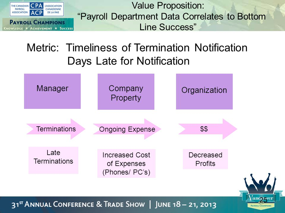 Metric: Timeliness of Termination Notification