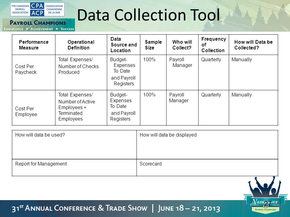 Data Collection Tool 27 Performance Measure Operational Definition