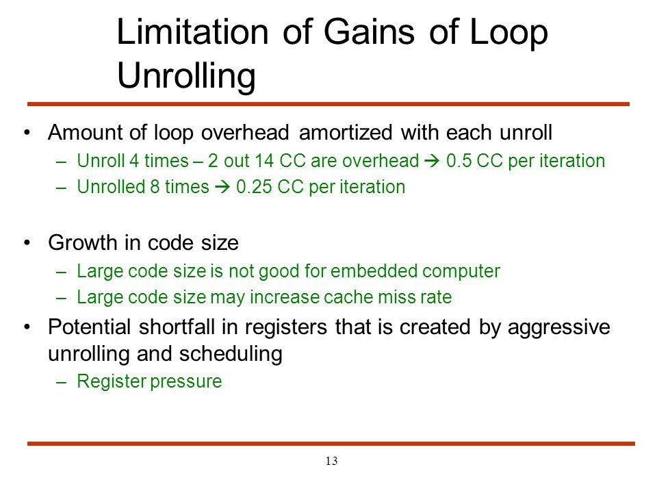 Limitation of Gains of Loop Unrolling