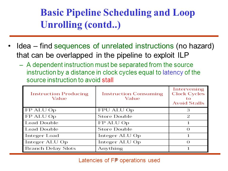Basic Pipeline Scheduling and Loop Unrolling (contd..)