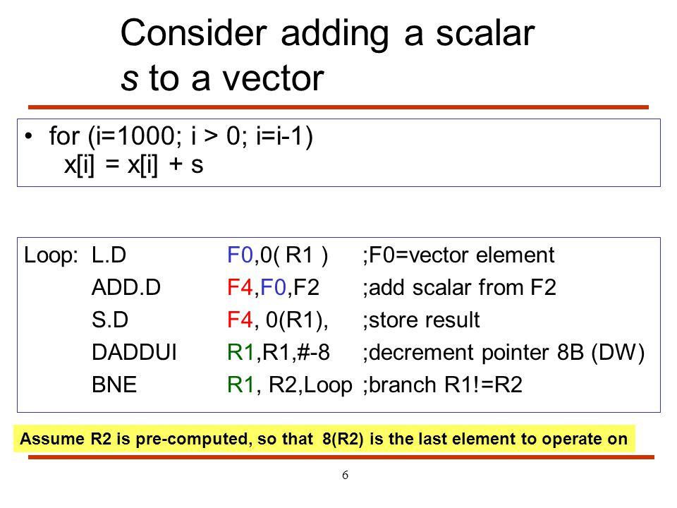 Consider adding a scalar s to a vector