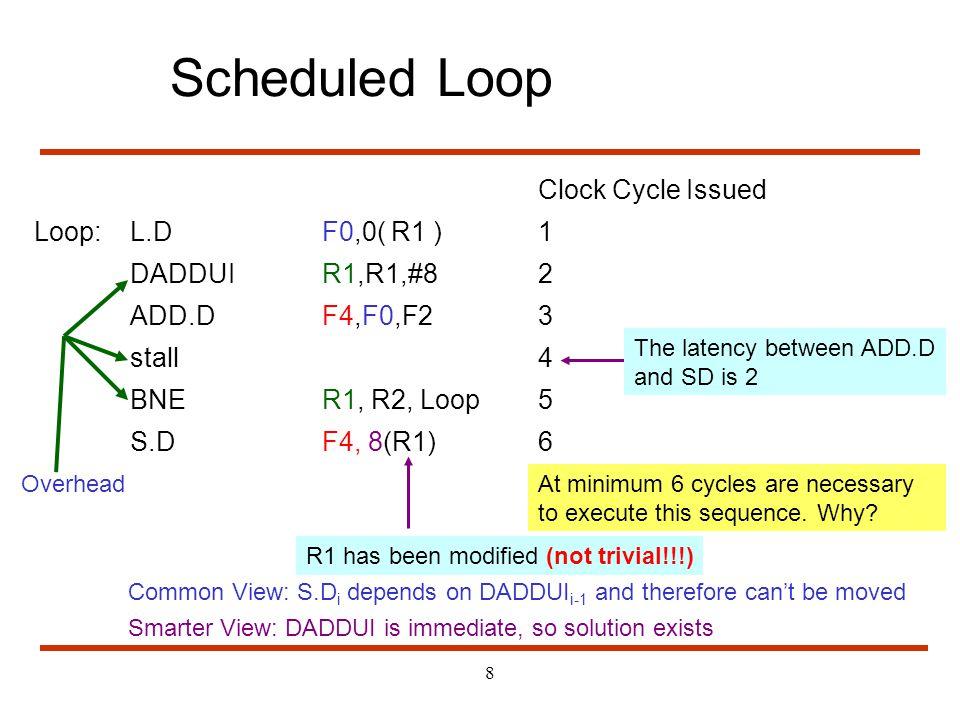 Scheduled Loop Clock Cycle Issued Loop: L.D F0,0( R1 ) 1