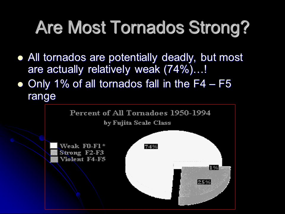 Are Most Tornados Strong