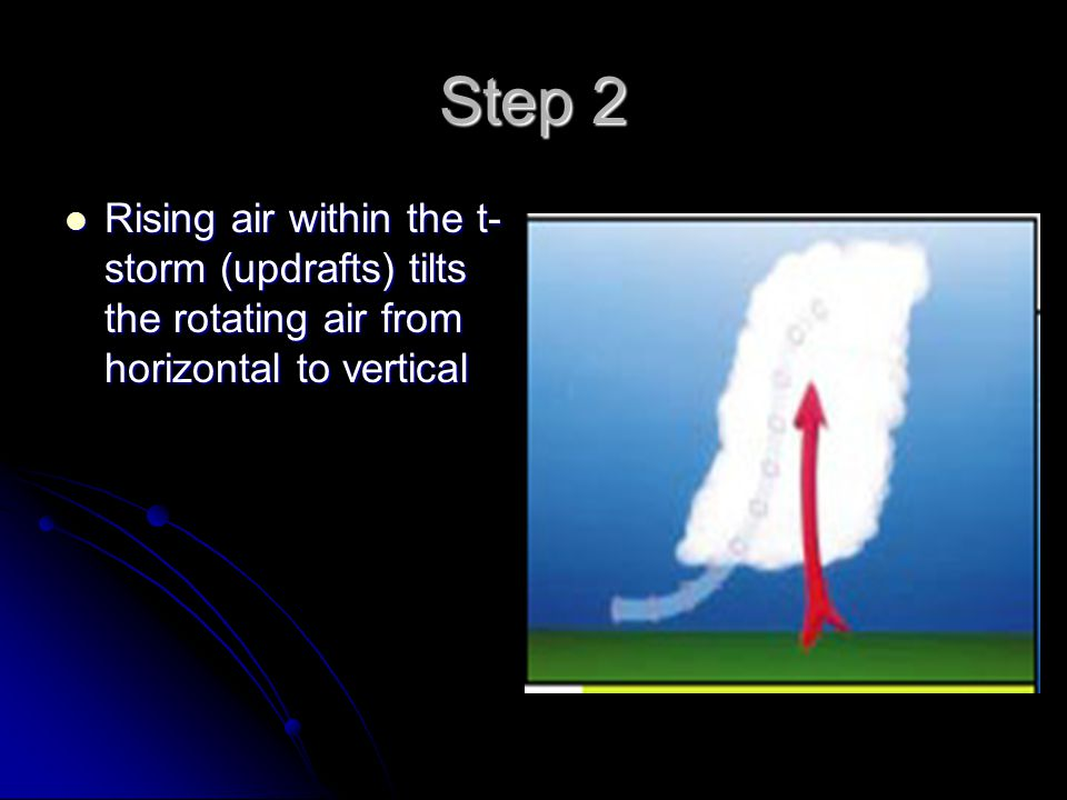 Step 2 Rising air within the t-storm (updrafts) tilts the rotating air from horizontal to vertical