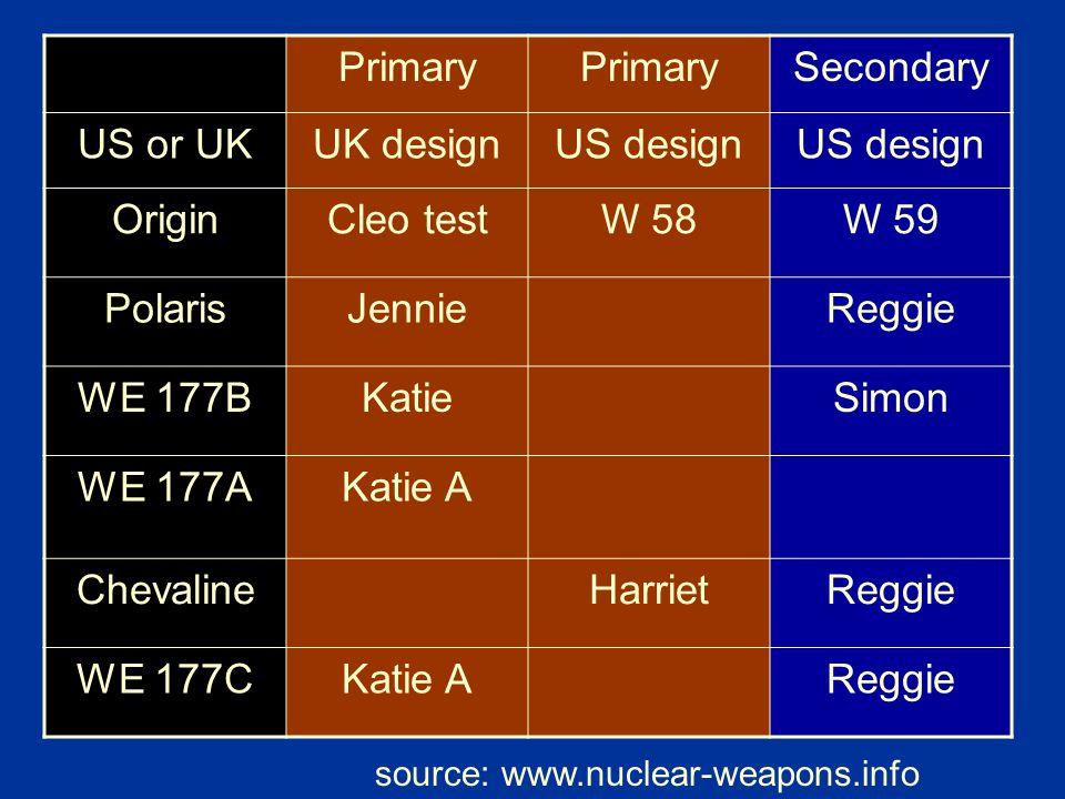 Primary Secondary US or UK UK design US design Origin Cleo test W 58