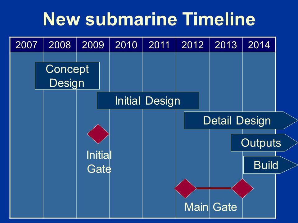 New submarine Timeline