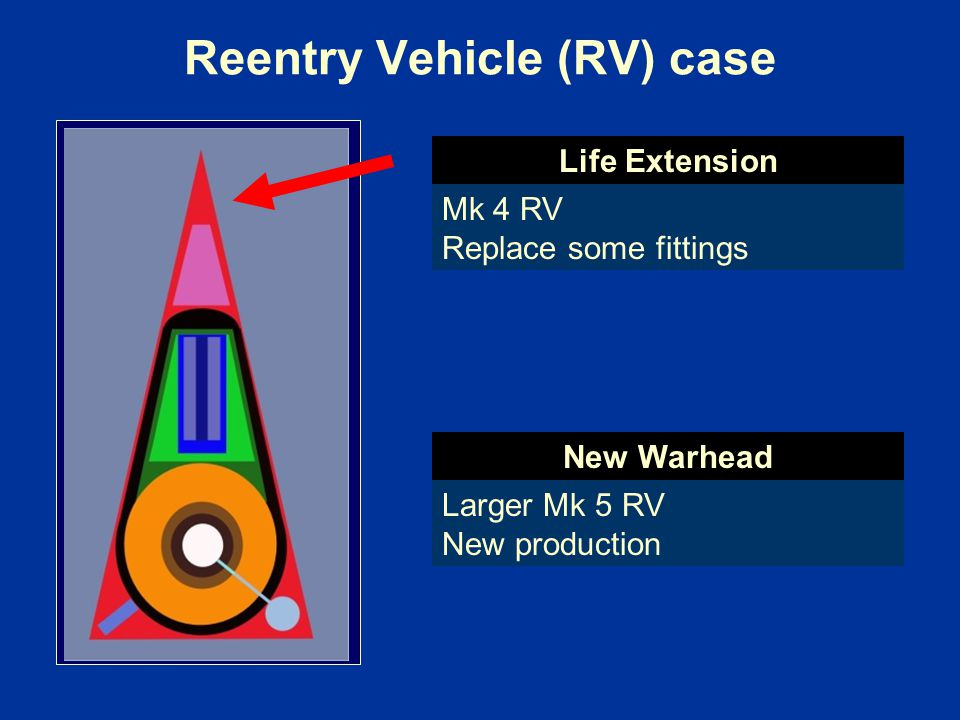 Reentry Vehicle (RV) case