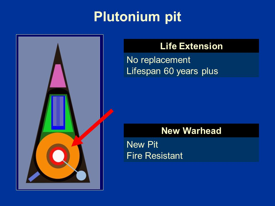Plutonium pit Life Extension No replacement Lifespan 60 years plus