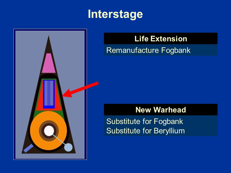 Interstage Life Extension Remanufacture Fogbank New Warhead