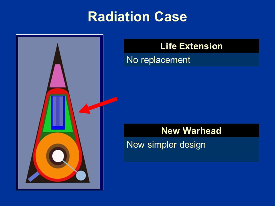 Radiation Case Life Extension No replacement New Warhead