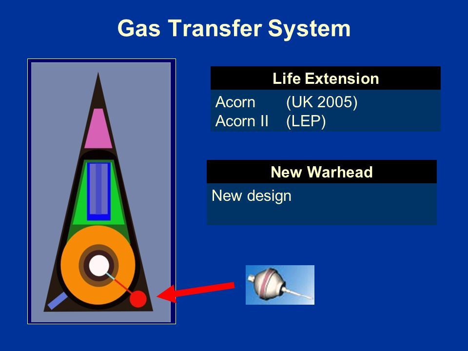 Gas Transfer System Life Extension Acorn (UK 2005) Acorn II (LEP)