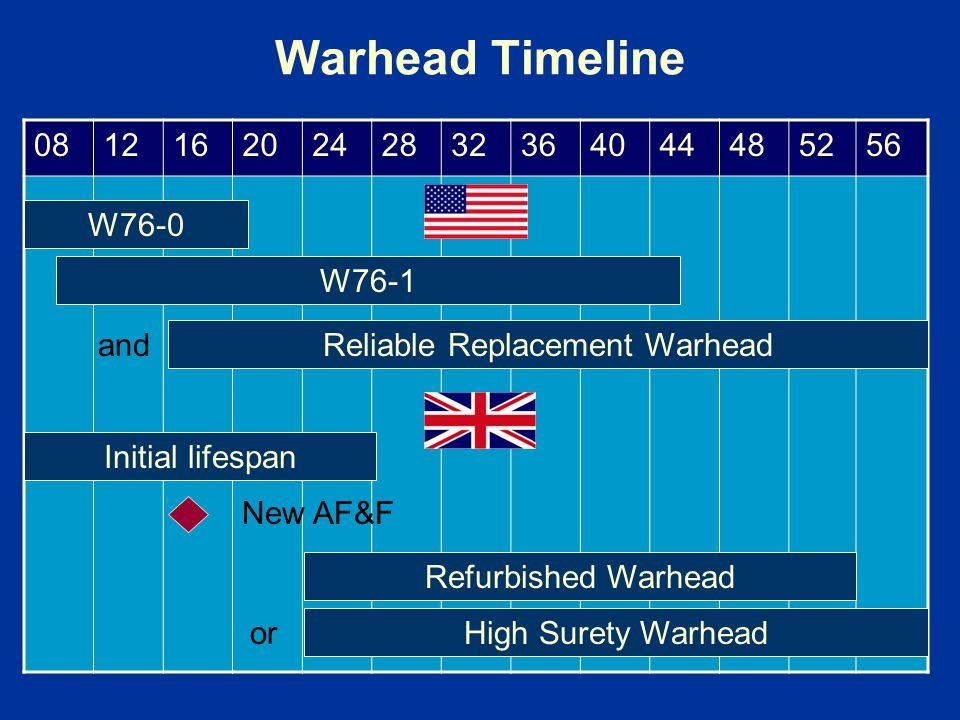 Reliable Replacement Warhead