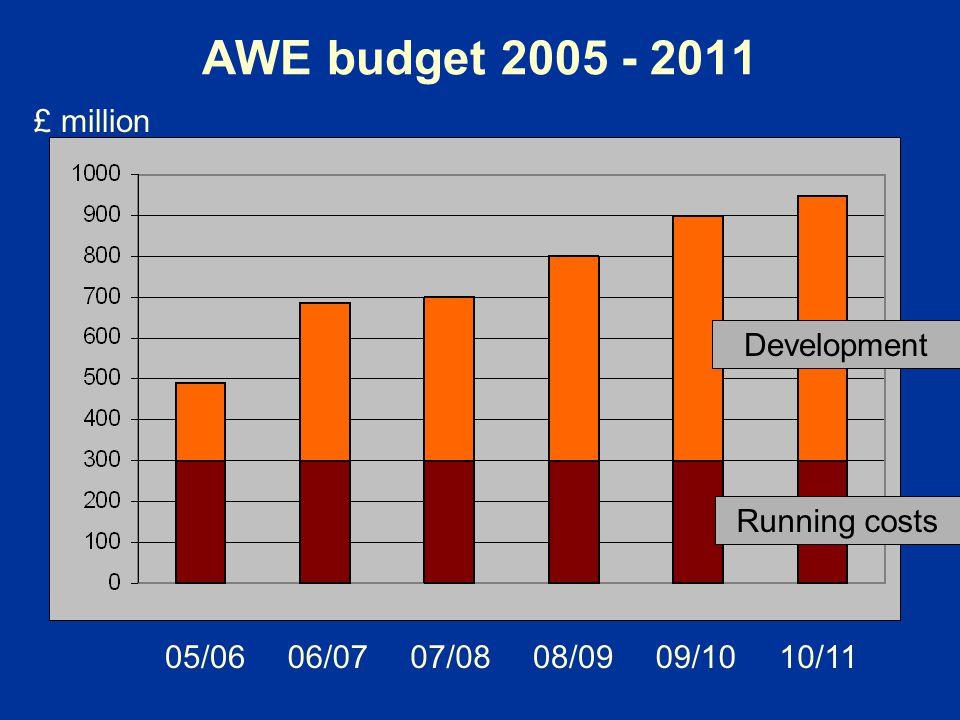 AWE budget 2005 - 2011 £ million Development Running costs 05/06 06/07