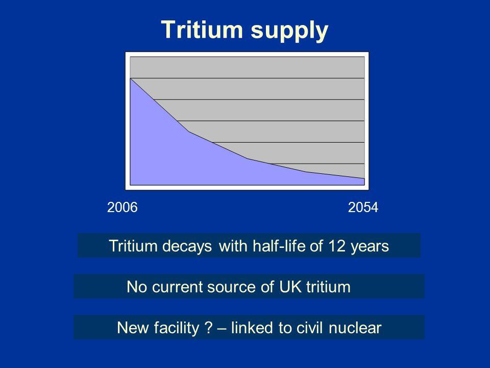 Tritium supply Tritium decays with half-life of 12 years