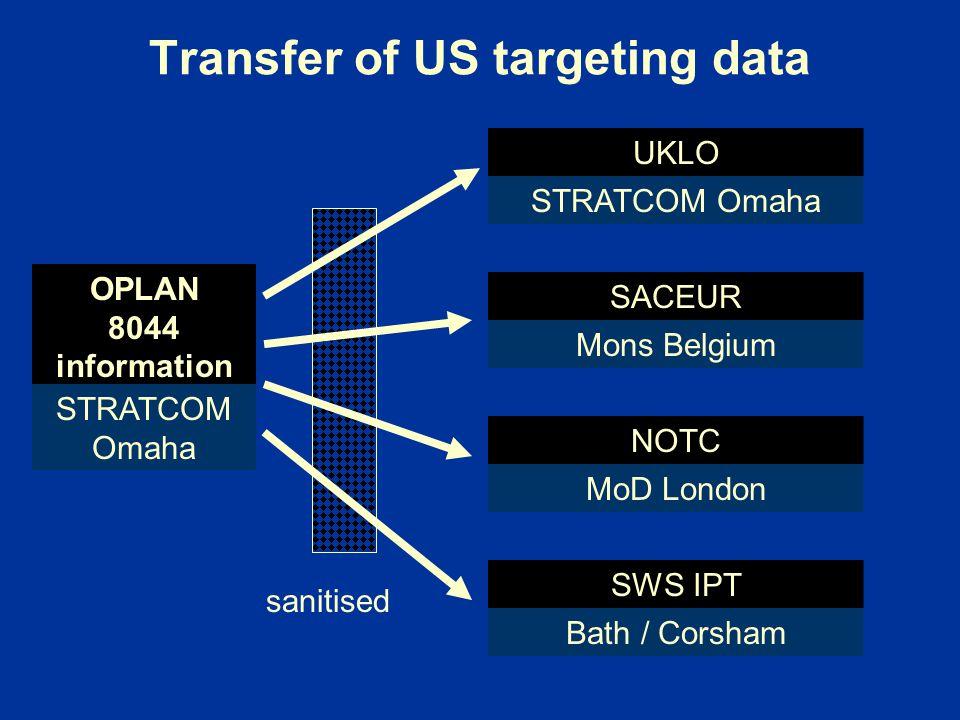 Transfer of US targeting data