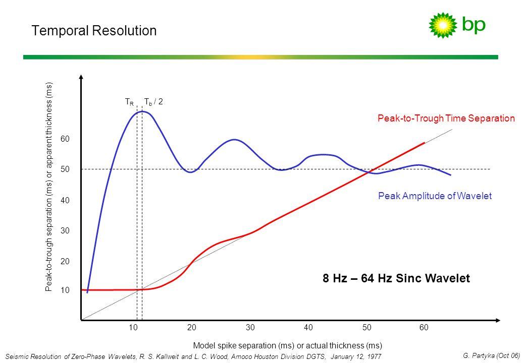 Temporal Resolution 8 Hz – 64 Hz Sinc Wavelet