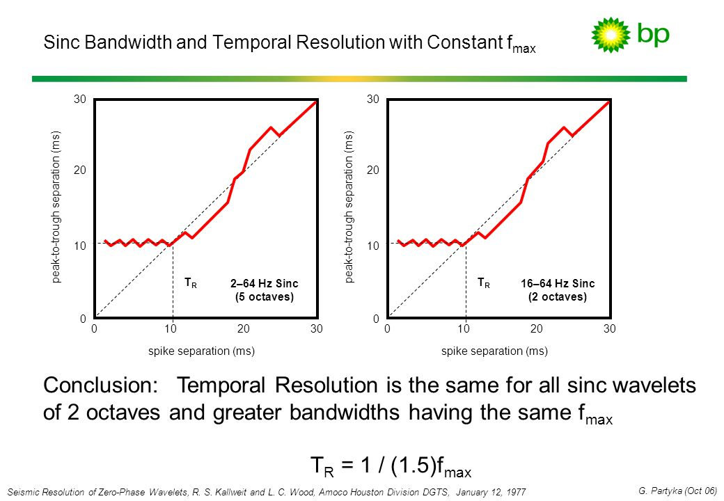 Sinc Bandwidth and Temporal Resolution with Constant fmax