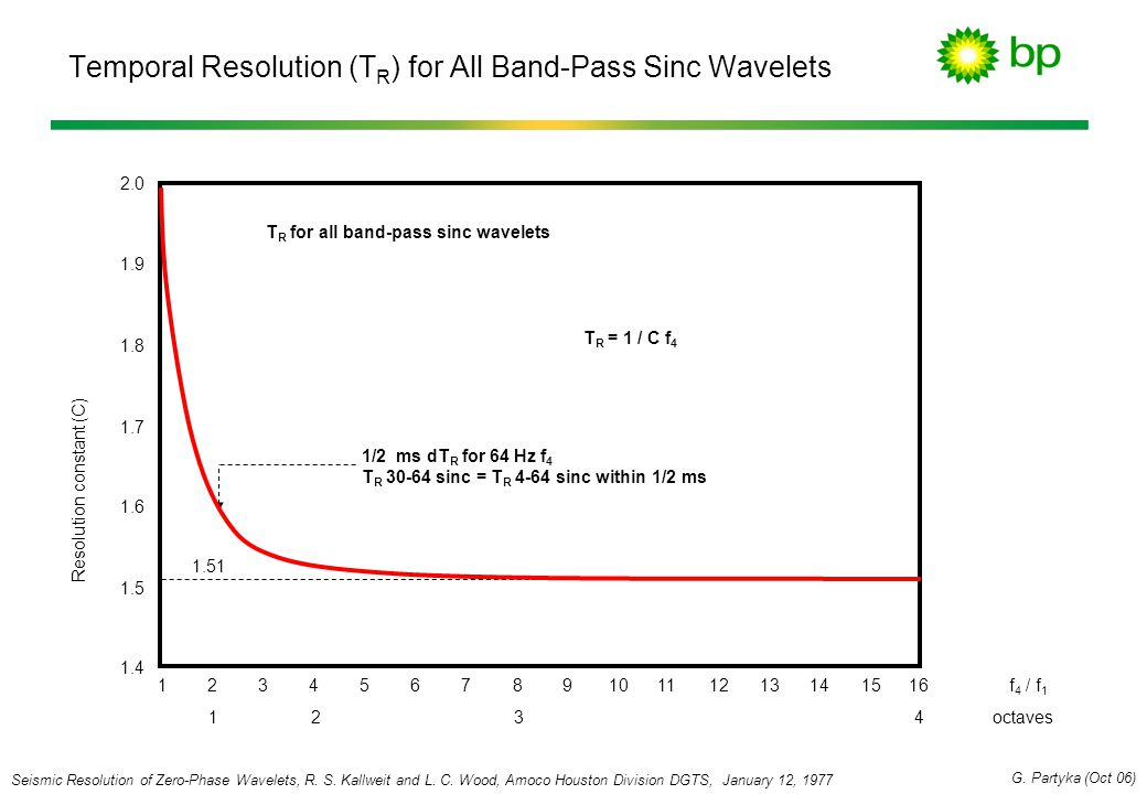 Temporal Resolution (TR) for All Band-Pass Sinc Wavelets