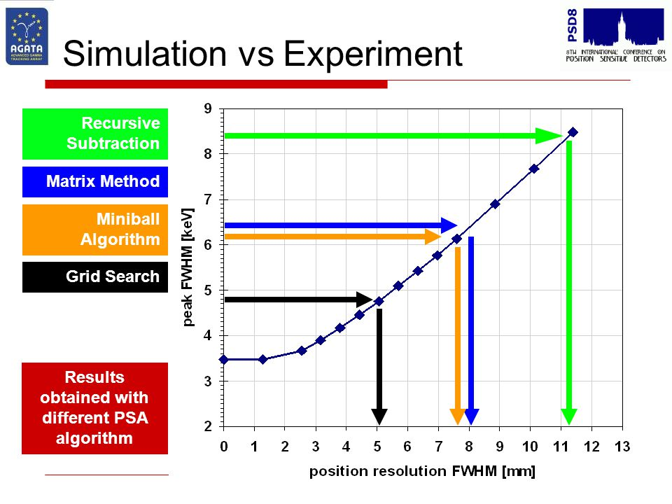 Simulation vs Experiment