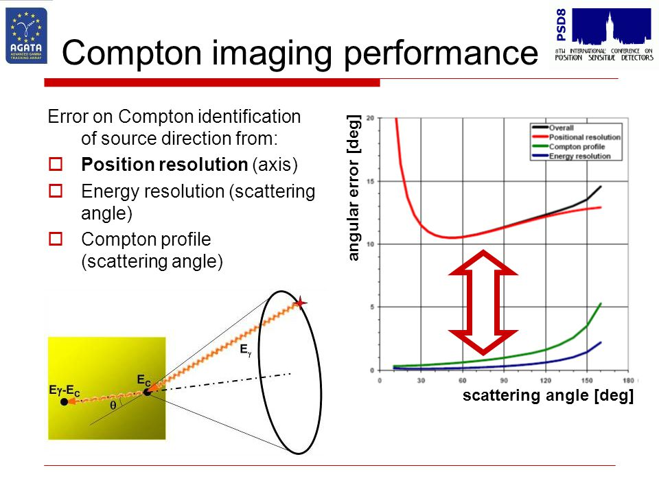 Compton imaging performance