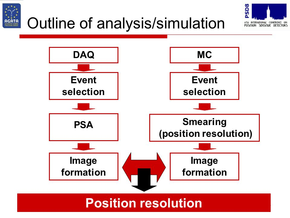 Outline of analysis/simulation