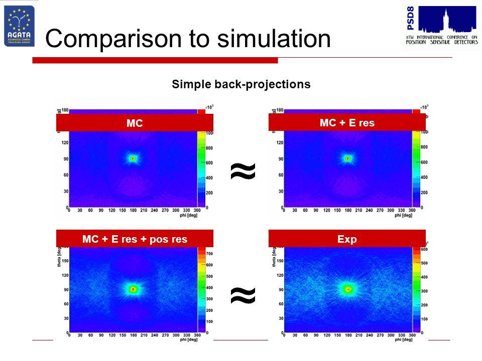 Comparison to simulation