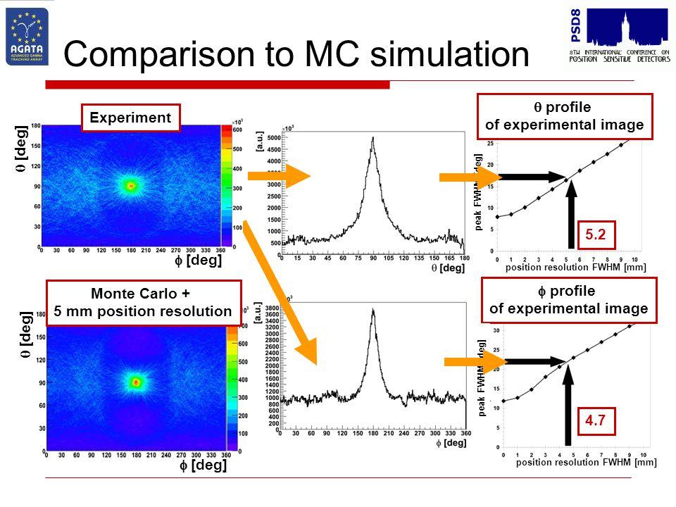 Comparison to MC simulation