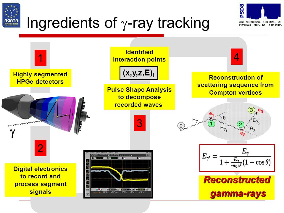 Ingredients of g-ray tracking