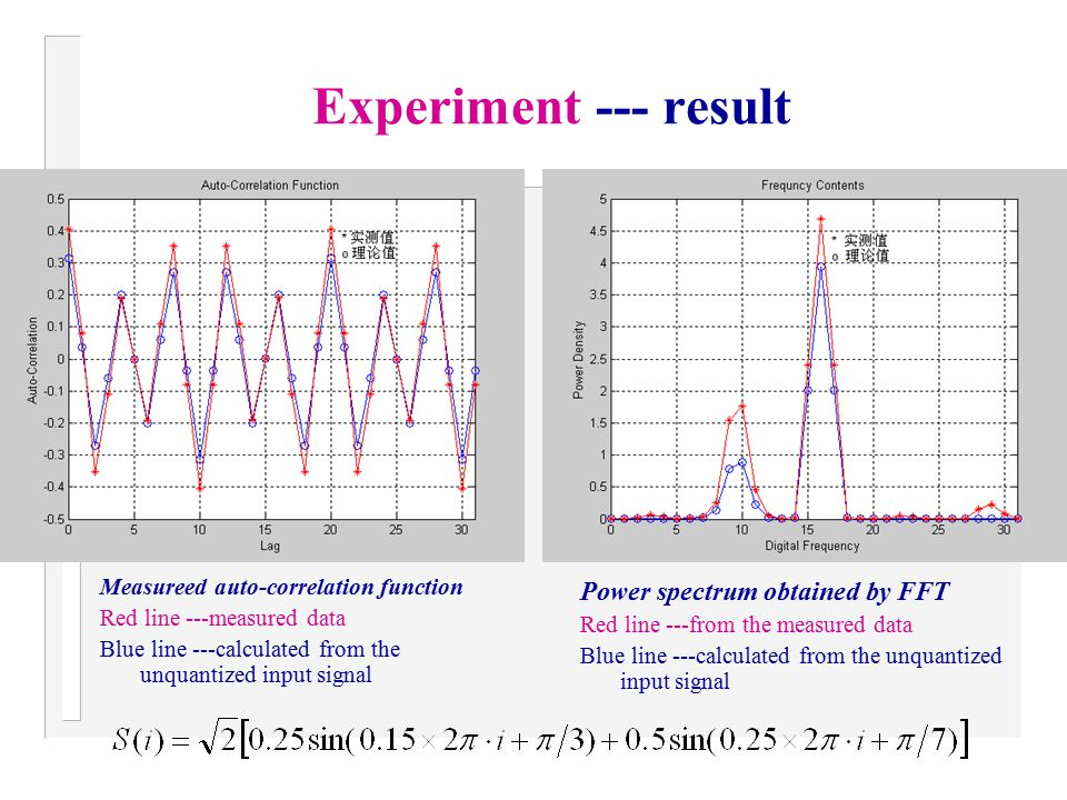 Experiment --- result Power spectrum obtained by FFT