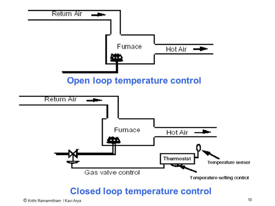 Open loop temperature control