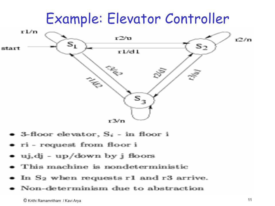 Example: Elevator Controller