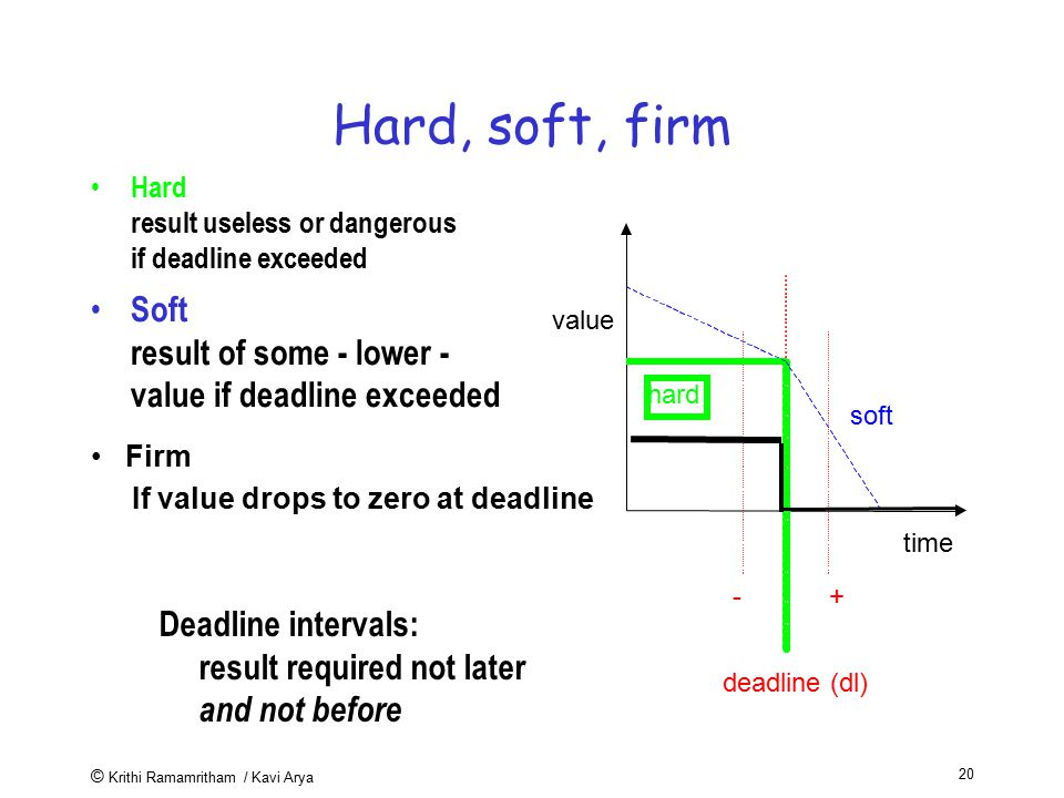 Hard, soft, firm Hard result useless or dangerous if deadline exceeded. value. time. deadline (dl)