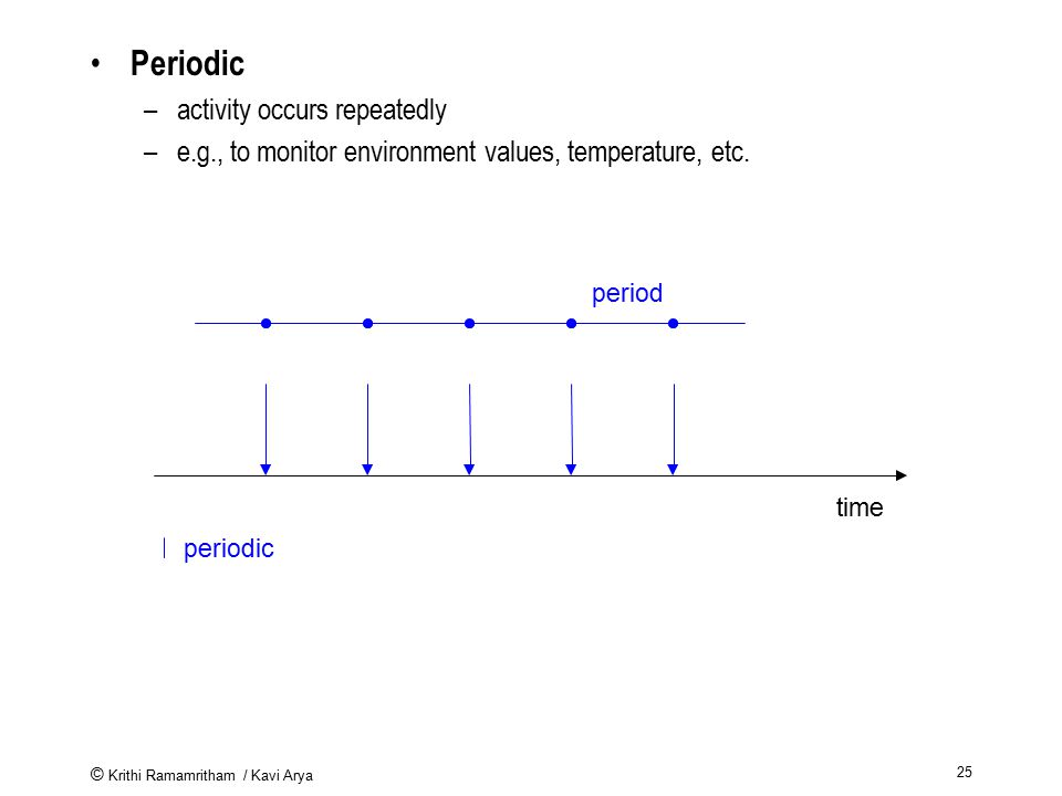 Periodic activity occurs repeatedly