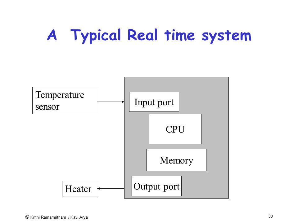A Typical Real time system
