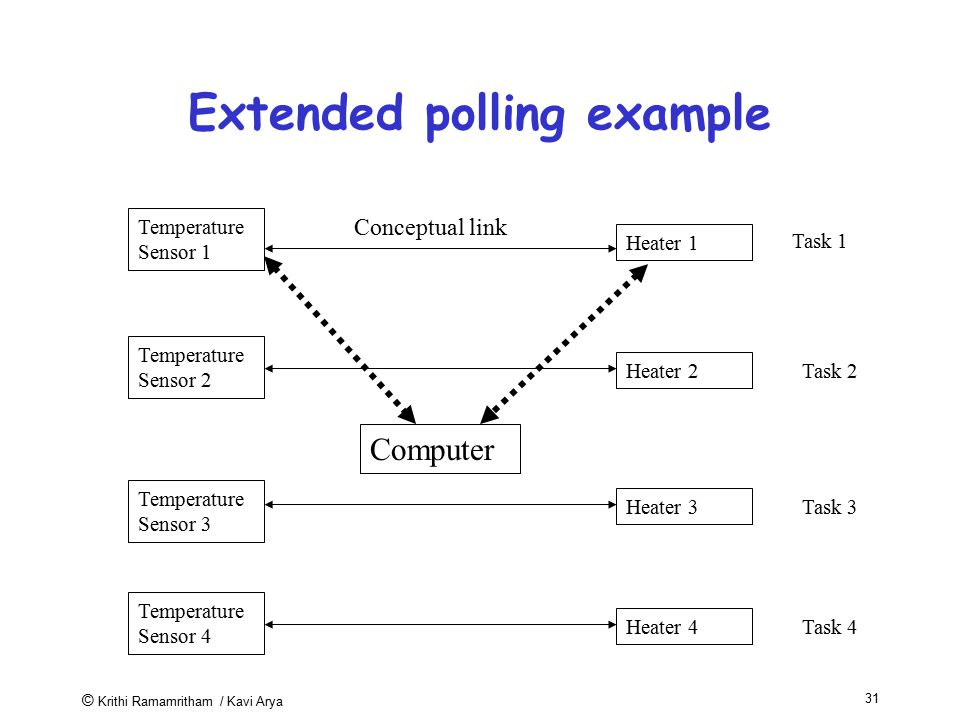 Extended polling example