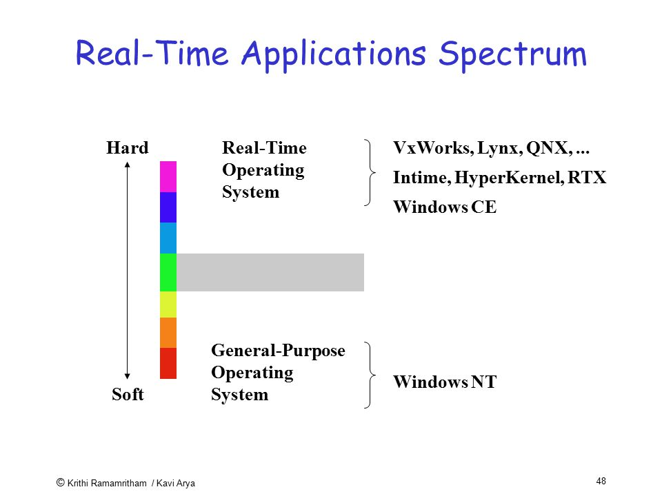 Real-Time Applications Spectrum