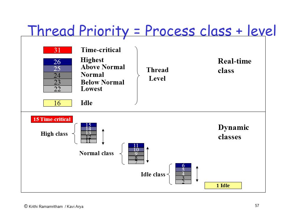 Thread Priority = Process class + level