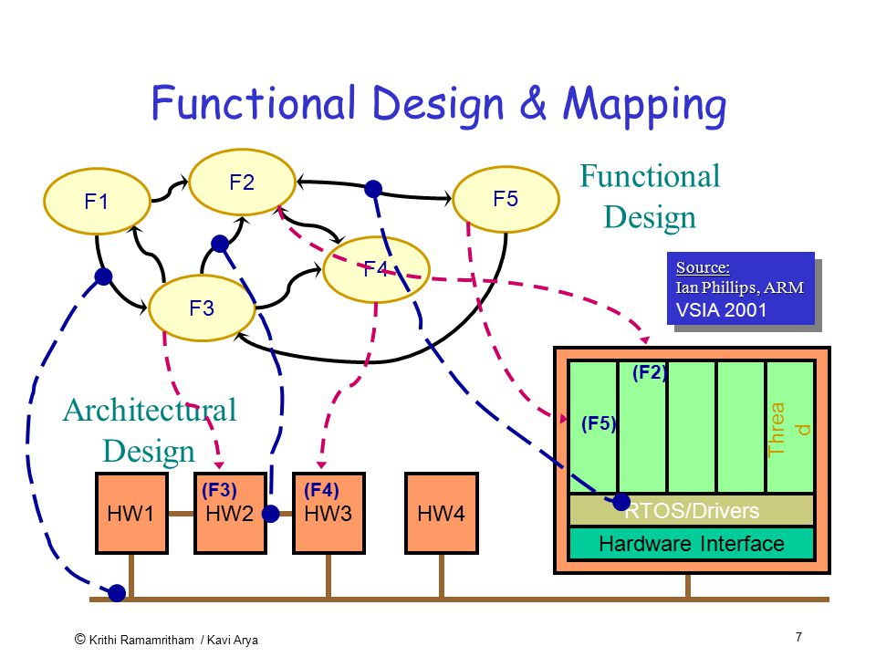 Functional Design & Mapping