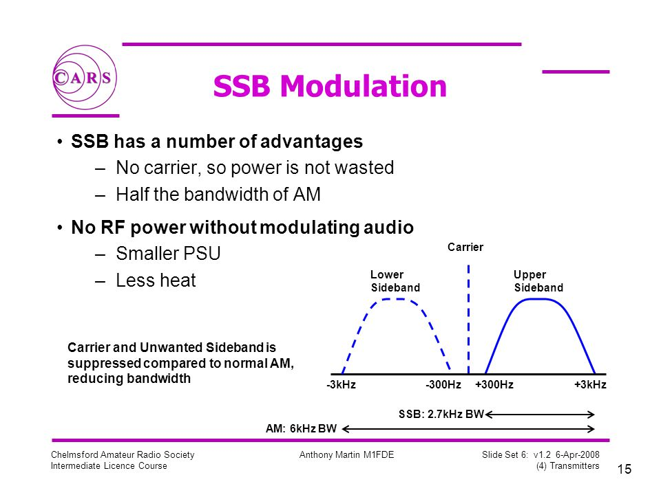 SSB Modulation SSB has a number of advantages