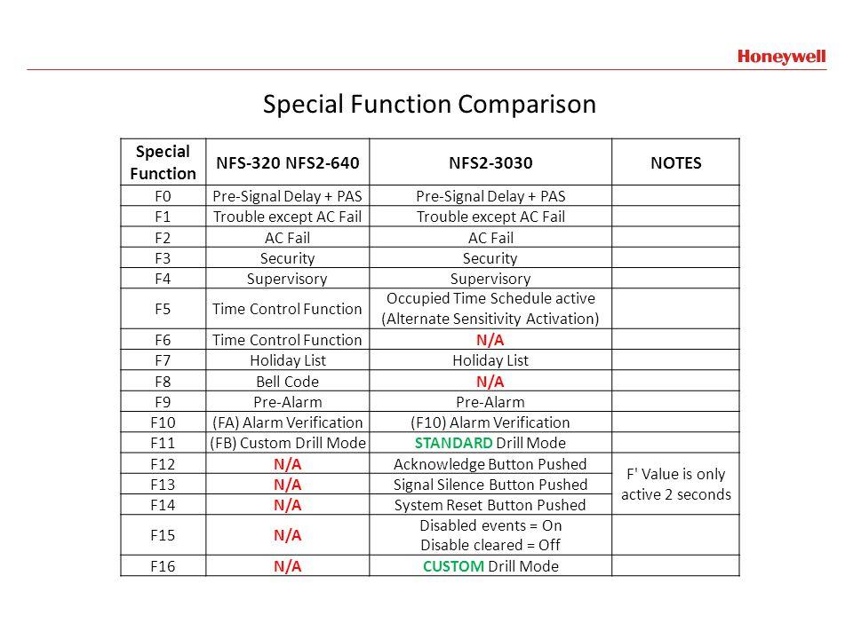 Special Function Comparison
