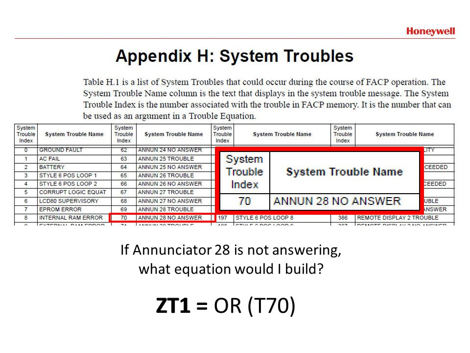 ZT1 = OR (T70) ZT1 = OR (T70) If Annunciator 28 is not answering,