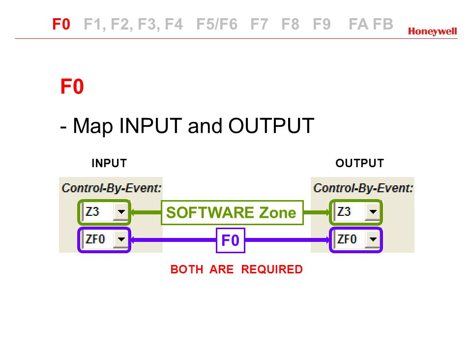 F0 Map INPUT and OUTPUT F0 F1, F2, F3, F4 F5/F6 F7 F8 F9 FA FB