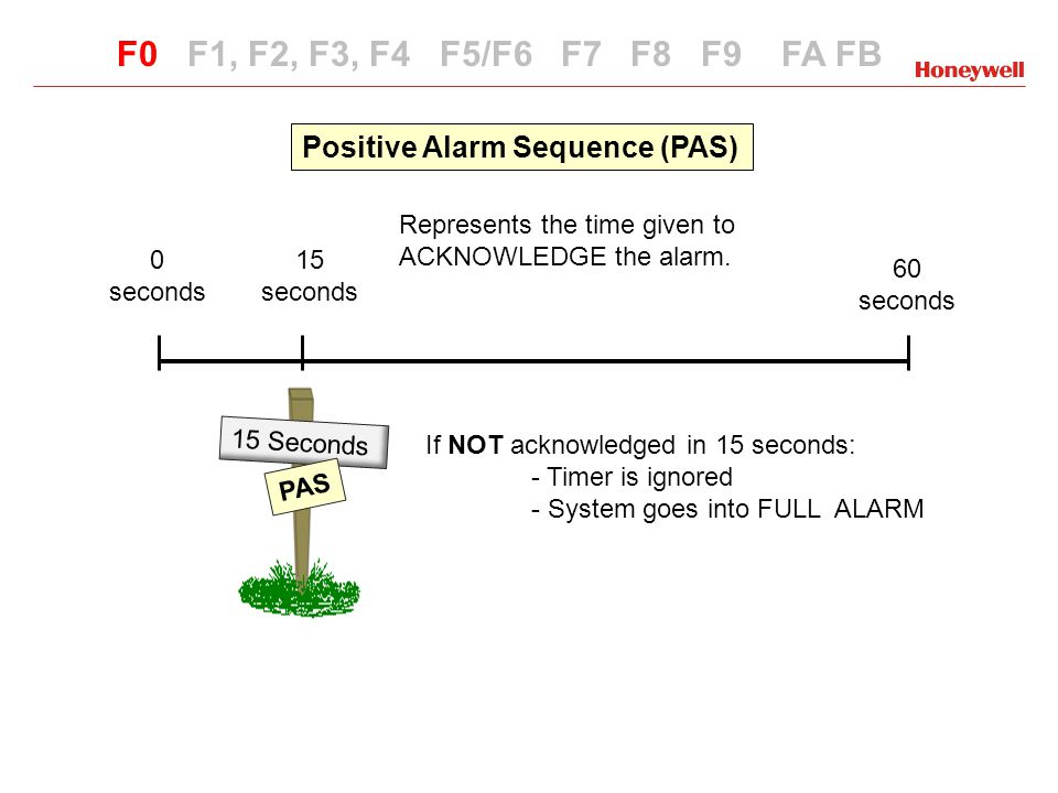 F0 F1, F2, F3, F4 F5/F6 F7 F8 F9 FA FB Positive Alarm Sequence (PAS)