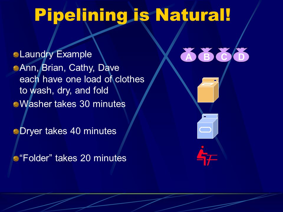 Pipelining is Natural! Laundry Example