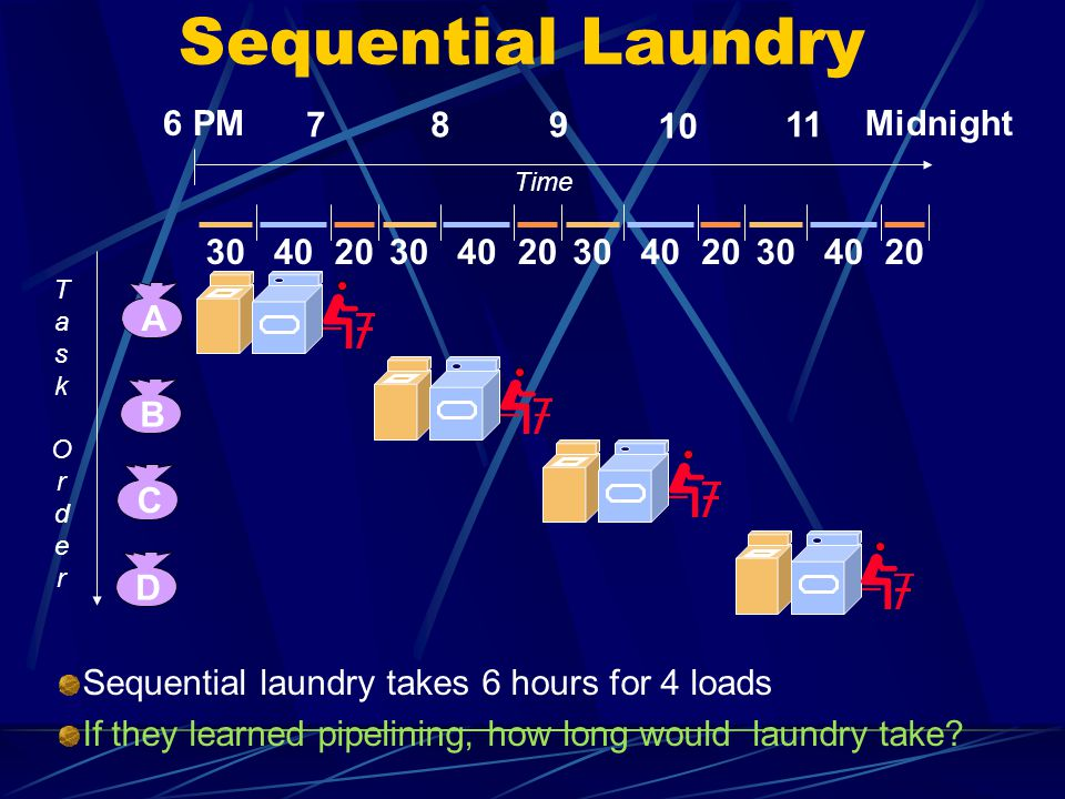 Sequential Laundry 6 PM 7 8 9 10 11 Midnight 30 40 20 30 40 20 30 40