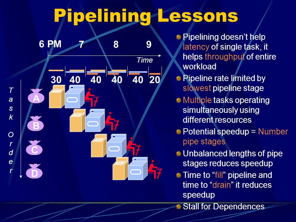 Pipelining Lessons 6 PM 7 8 9 30 40 20 A B C D