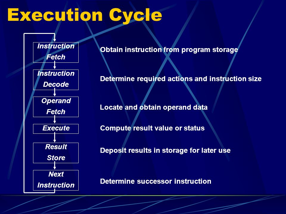 Execution Cycle Instruction Obtain instruction from program storage