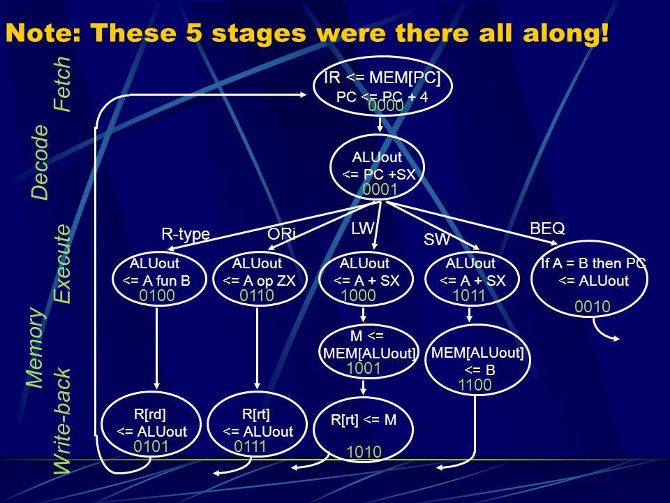 Note: These 5 stages were there all along!