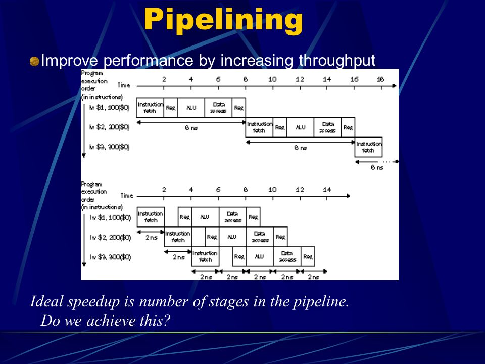 Pipelining Improve performance by increasing throughput