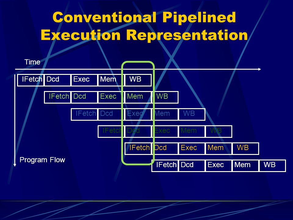 Conventional Pipelined Execution Representation